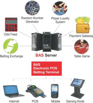 BATS Betting System